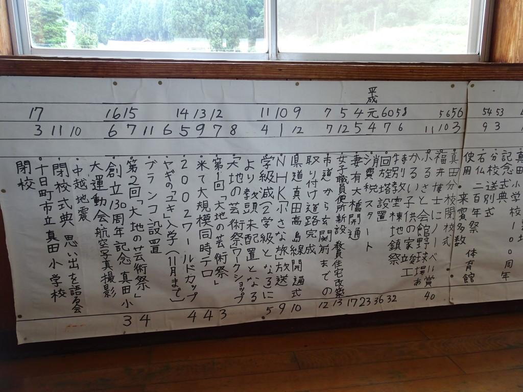 真田小学校の手書きの年表の一部。